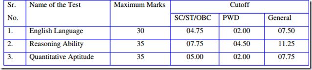 IBPS PO Preliminary Cut Off & Marks