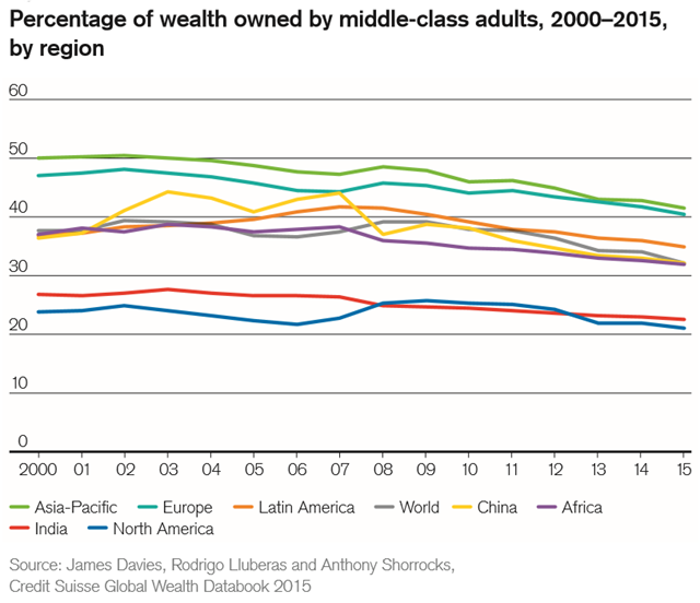 Percentage of wealth owned by middle-class adults, 2000–2015, by region. From 2008 onward, wealth growth has not allowed middle-class numbers to keep pace with population growth in the developing world. The distribution of wealth gains has shifted in favor of those at higher wealth levels. These two factors have combined to produce a decline in the share of middle-class wealth in every region since 2007 and a decline in all regions except China for the entire 2000–2015 period. Graphic: Credit Suisse Global Wealth Databook 2015
