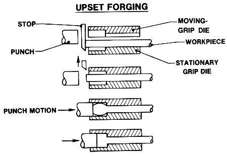 examples of products produced using this method include axles tapered levers and leaf springs