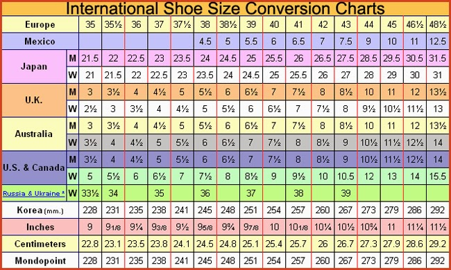 How Do I Find My European Shoe Size