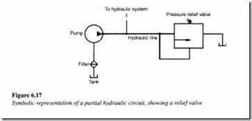 Control components in a hydraulic system-0137