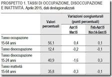 Tassi di occupazione, disoccupazione e inattività. Aprile 2015