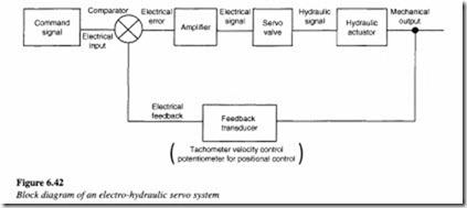 control components in a hydraulic system servo valves hydraulics rh machineryequipmentonline com block diagram of hydraulic systems block diagram hydraulic power steering system