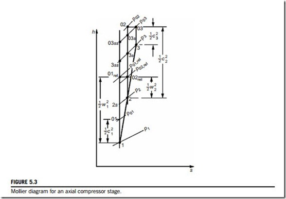 Axial Flow Compressors And Ducted Fans Thermodynamics Of The