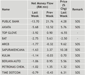 malaysian top 10 money outflow stocks