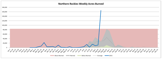 Northern Rockies weekly acres burned in wildfires, week of 19 August 2015 compared with average. Graph: Northwest Interagency Coordination Center