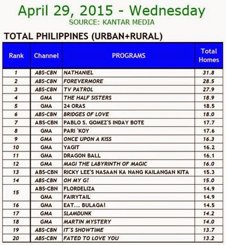 Kantar Media National TV Ratings - April 29, 2015 (Wednesday)