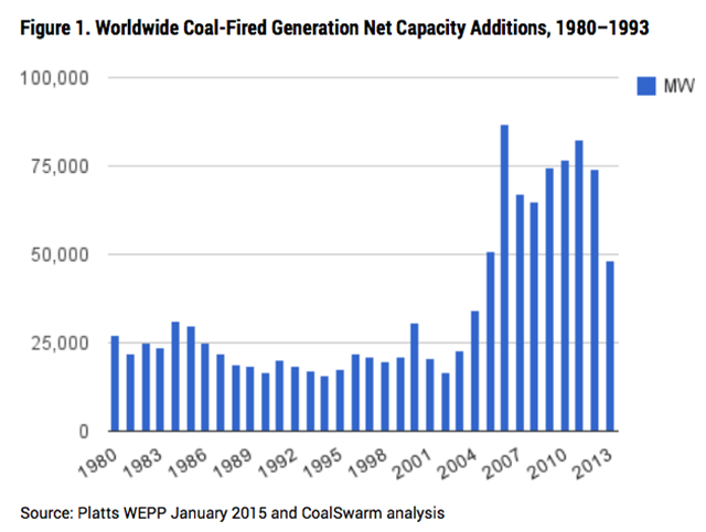 Worldwide coal-fired generation net capacity additions, 1980-2013. Graphic: CoalSwarm / Sierra Club