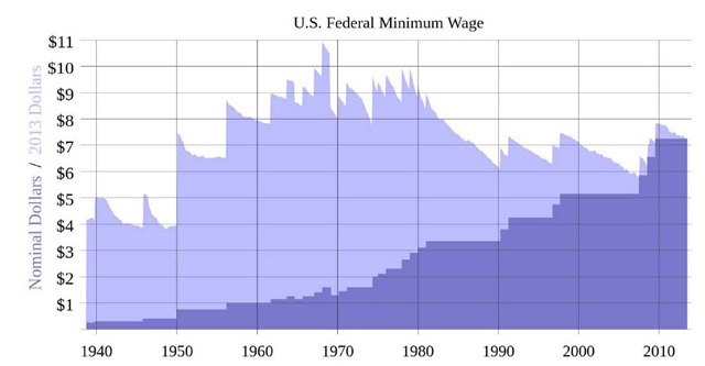 US Federal Minimum Wage