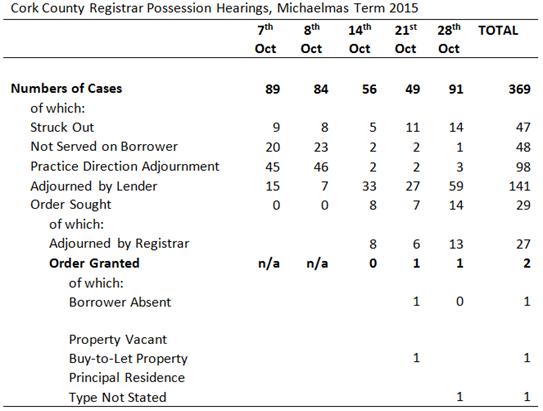 October Repossession Hearings in Cork