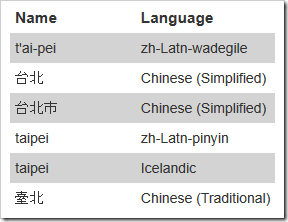 FamilySearch Place Research lists name variants, even in different scripts