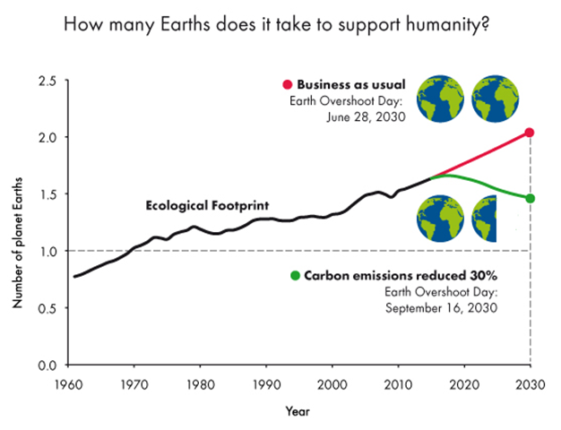 How may Earths does it take to support humanity? Earth Overshoot Day has moved from early October in 2000 to August 13th in 2015. Graphic: Global Footprint Network