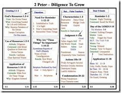 2 Peter chart2