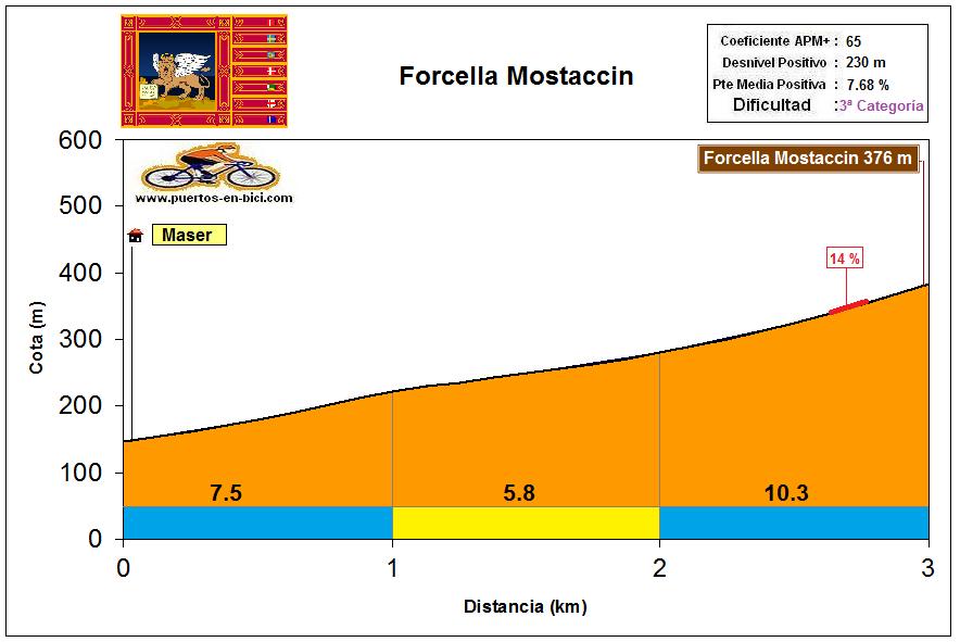 Altimetría Perfil Forcella Mostaccin