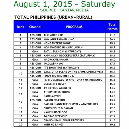Kantar Media National TV Ratings - Aug 1, 2015