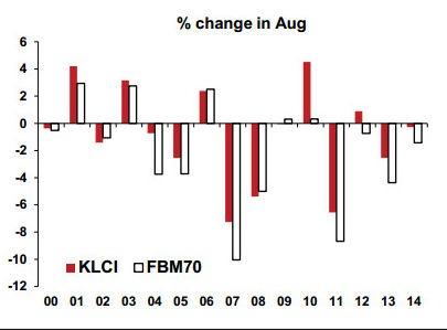 fbm klci august