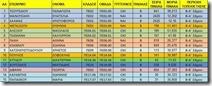 ειδικότητες Δ.Ε. 4-11-15