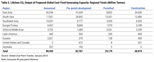 Lifetime CO2 Output of Proposed Global Coal-Fired Generating Capacity: Regional Totals (Million Tonnes). Graphic: CoalSwarm / Sierra Club