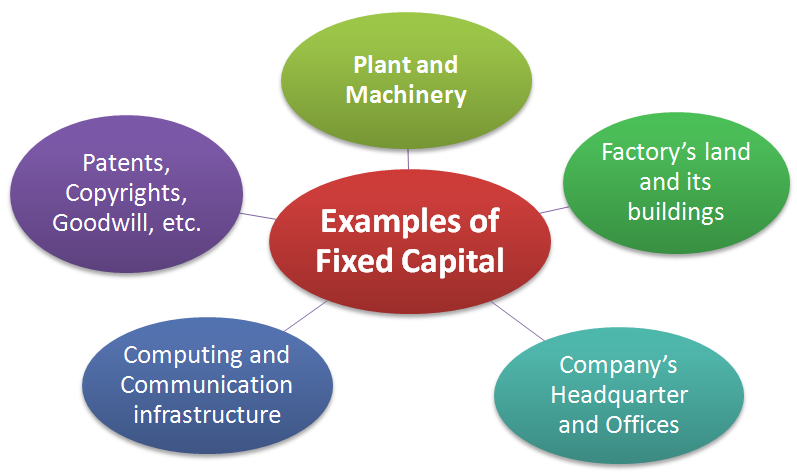 examples of fixed capital