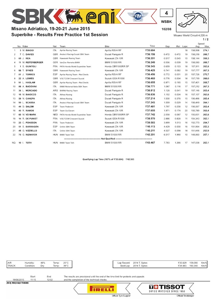 sbk-2015-misano-results-fp1.jpg