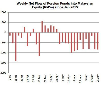 weekly fund flow malaysia