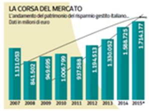 investimenti in fondi italiani