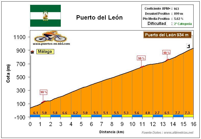 Altimetría Perfil Puerto del León