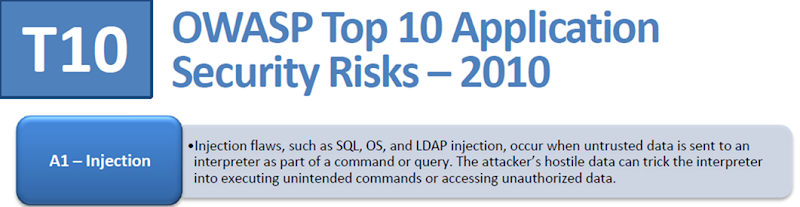 SQL injection at the number 1 position in the 2010 OWASP Top 10