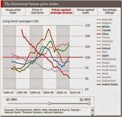 Economist Prices average income