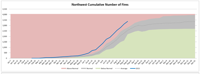 Northwest cumulative number of wildfires, week of 26 August 2015, compared with average. Graphic: Northwest Interagency Coordination Center