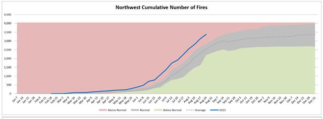 Northwest cumulative number of wildfires, week of 26 August 2015, compared with average. Graphic: Northwest Interagency Coordination Center