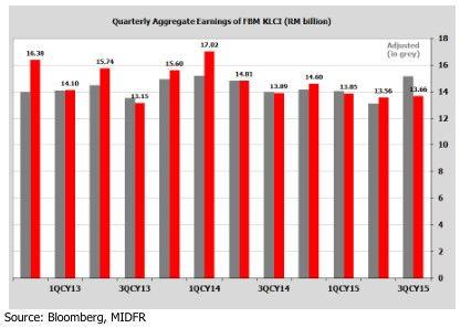 malaysia aggregate earning