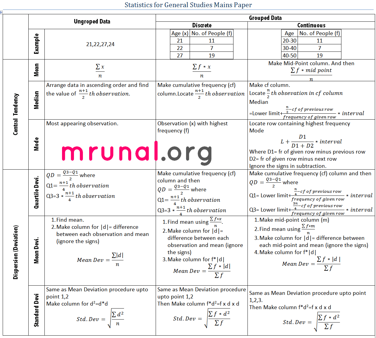 Worksheets Formula Of Statistics Mean Mode Median statistics for gs ungrouped data mean median modeqdmd and sd formula chart