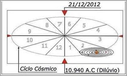 ciclo-cosmico-cataclisma