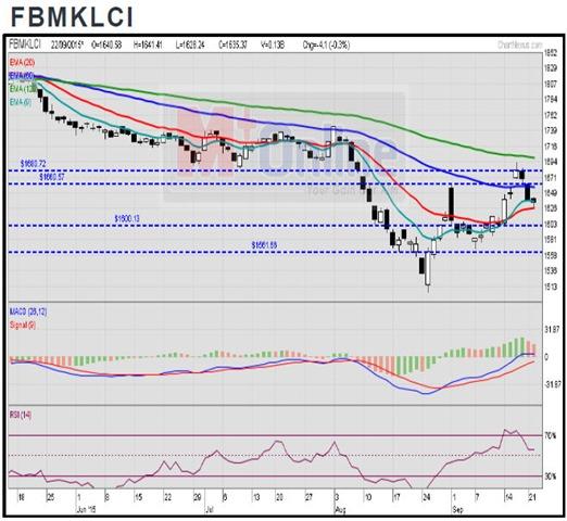 fbm klci chart analysis