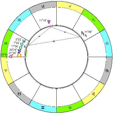 Новолуние 11.03. Стеллиум в Рыбах и бисекстиль с Сатурном и Плутоном