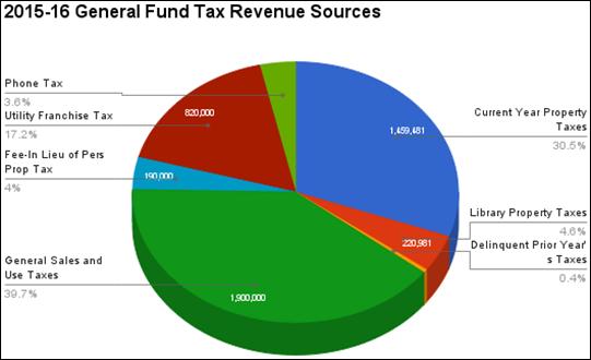 2015-04-14 GF Tax Rev Pie