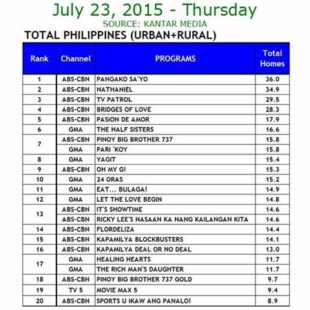 Kantar Media National TV Ratings - July 23, 2015