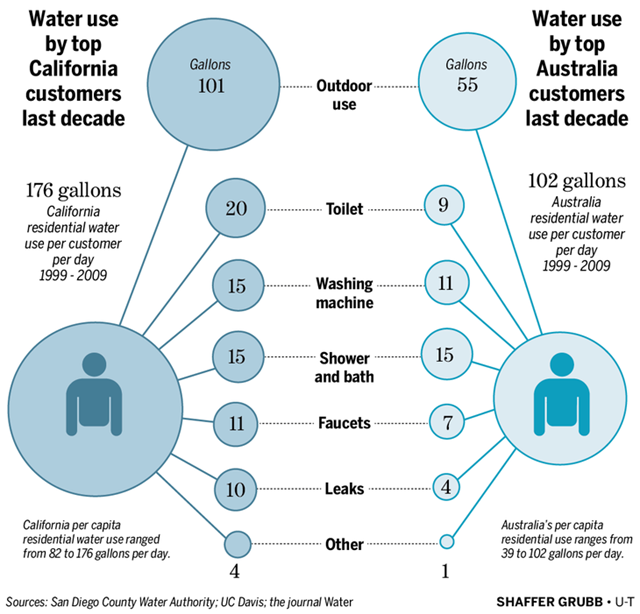 Water use by top California customers last decade, compared with top Australia customers. Graphic: Shaffer Grubb / UT