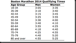 Boston Marathon 2015 Qualifying Times