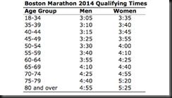 Boston Marathon 2015 Qualifying Times