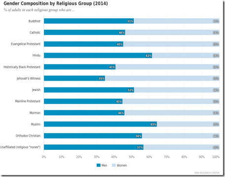 Gender_Composition_by_Religious_Group_(2014)