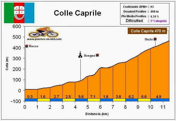 Altimetría Colle Caprile
