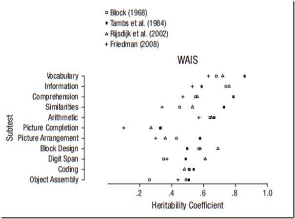 WAIS subtest heritabilities