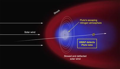 interação do vento solar com a atmosfera de nitrogênio de Plutão
