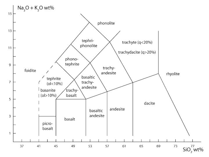Tas Diagram