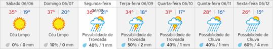 Previsão do estado de tempo entre 6 e 11 de junho 2015