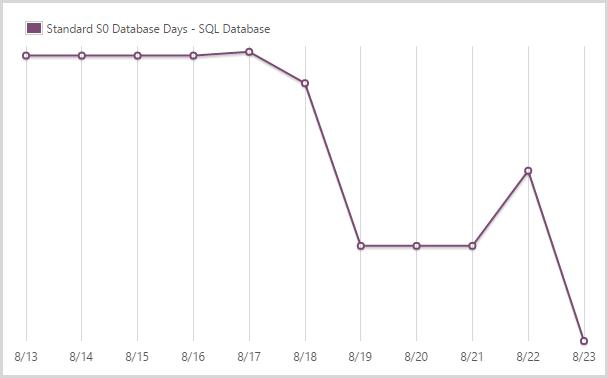 43.96 days of a standard S0 SQL database