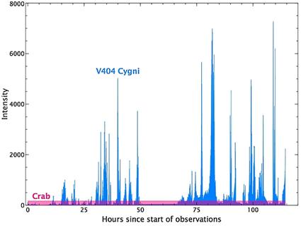 curva de luz da V404 Cygni