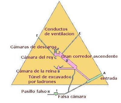 Esquema del interior de una pirámide.